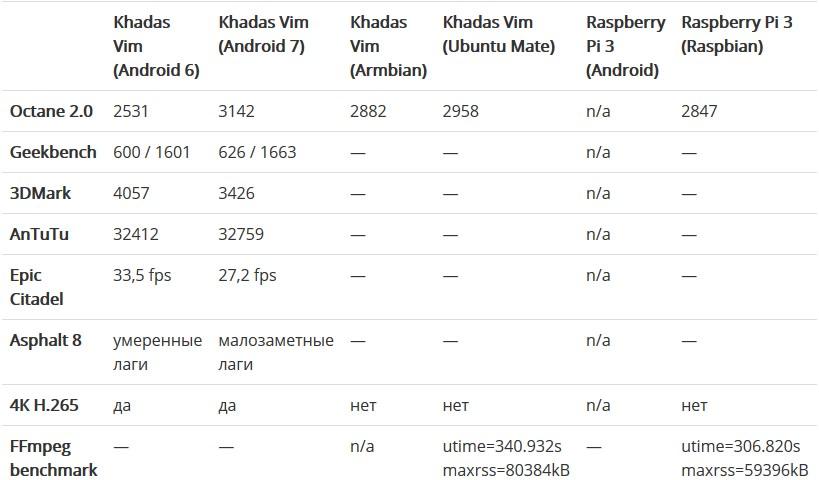 Обзор одноплатного компьютера Khadas Vim