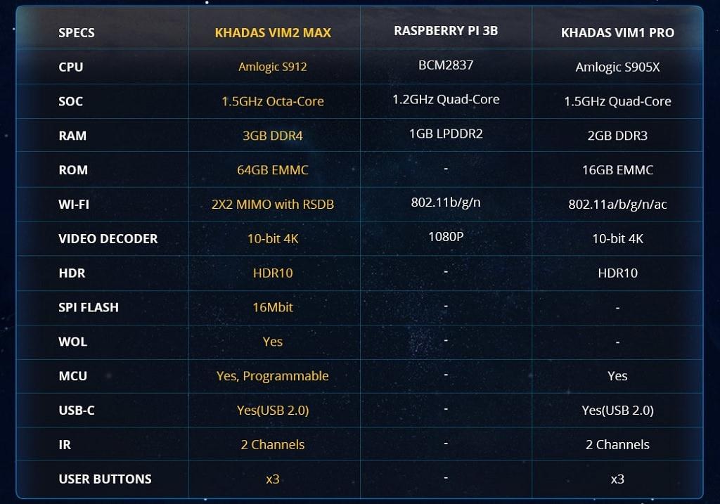 Khadas VIM2 поступил в продажу